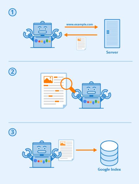 Googlebot indexing page