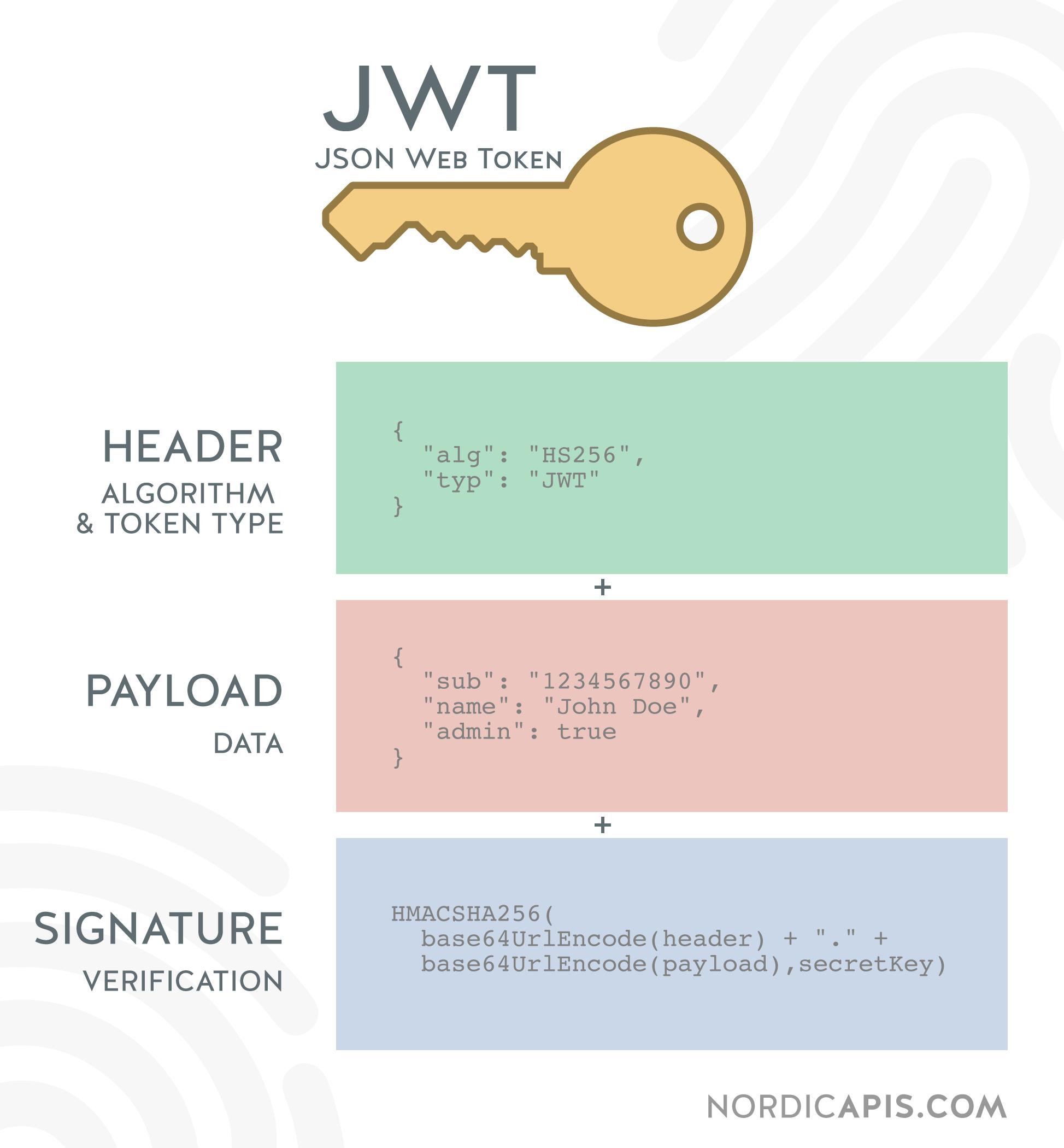 JWT web token