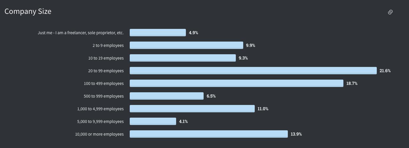 Stack Overflow: Developer Survey 2020