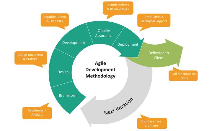 Agile Development Methodology Chart