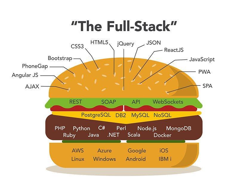 Full-stack burger