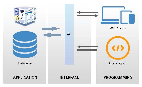 PlanningPME API