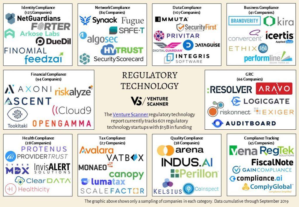 Q3 2019 Regulatory Technology Map