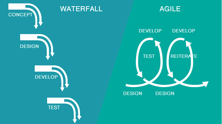 Waterfall and Agile
